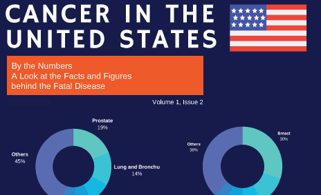 Cancer In The United States(Vol 1, Issue 2)