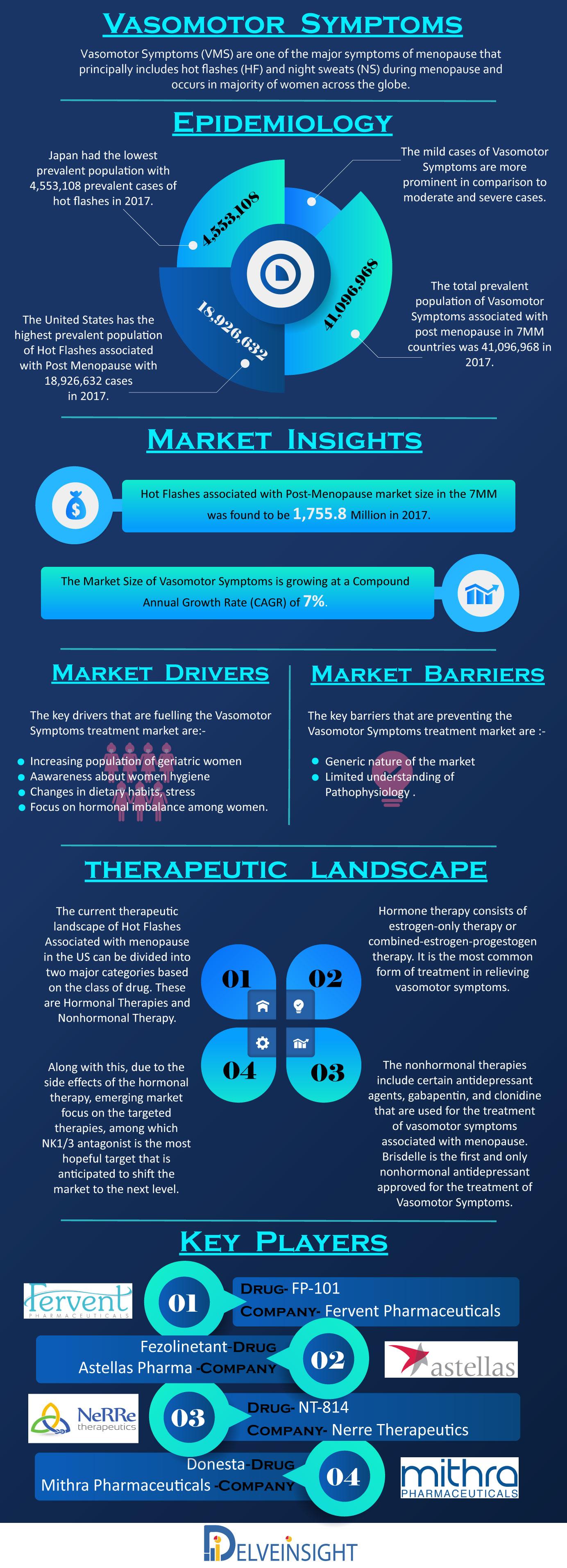 Vasomotor Symptoms Market