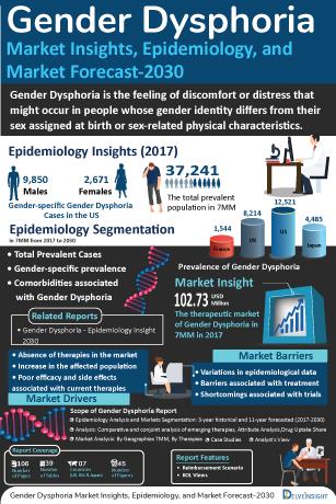 Gender Dysphoria Treatment, Companies