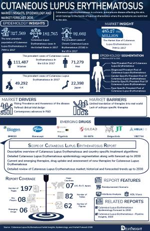 Cutaneous Lupus Erythematosus Treatment, Companies
