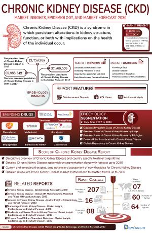 Chronic Kidney Disease Treatment, Companies