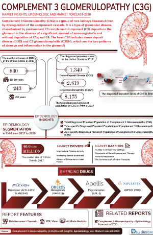 Complement 3 Glomerulopathy (C3G) Treatment, Companies