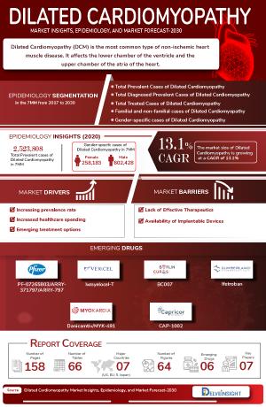 Dilated Cardiomyopathy Treatment, Companies
