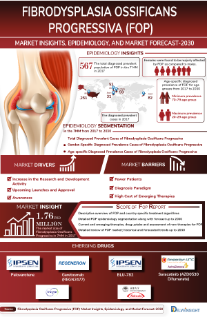 Fibrodysplasia Ossificans Progressiva (FOP) Treatment, Companies
