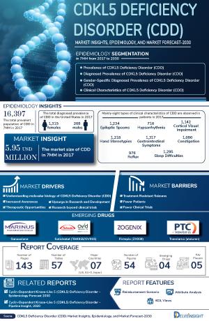 CDKL5 Deficiency Disorder Treatment, Companies