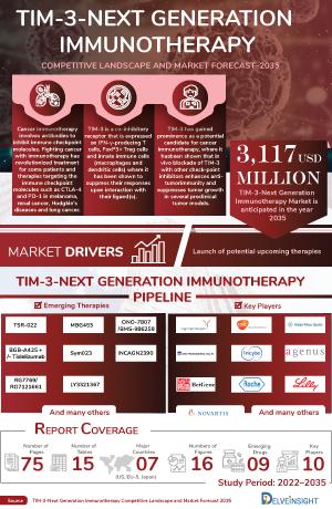 TIM-3-Next Generation Immunotherapy Treatment, Companies
