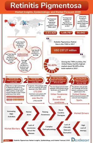 Retinitis Pigmentosa Treatment, Companies