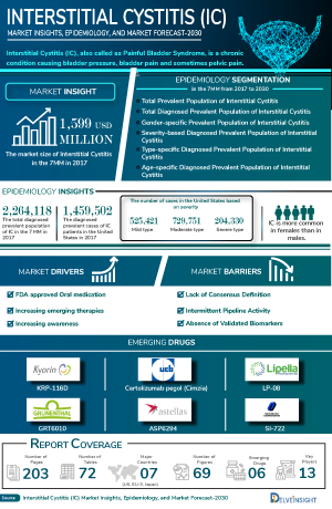 Interstitial Cystitis Treatment, Companies