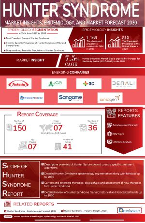 Hunter Syndrome Treatment, Companies