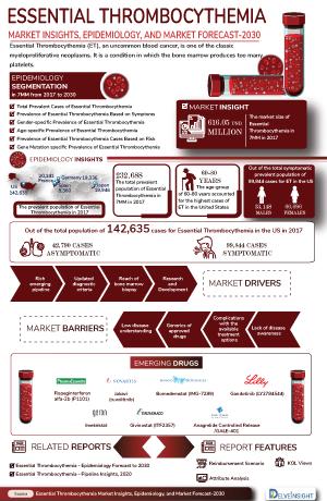 Essential Thrombocythemia Treatment, Companies