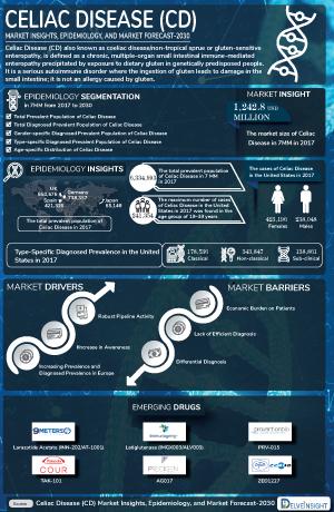 Celiac Disease Treatment, Companies