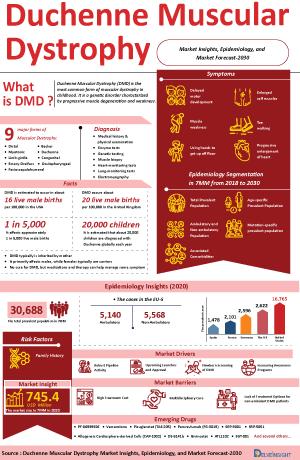 Duchenne Muscular Dystrophy Treatment, Companies