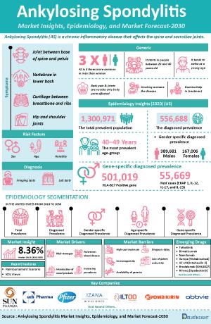Ankylosing Spondylitis Treatment, Companies