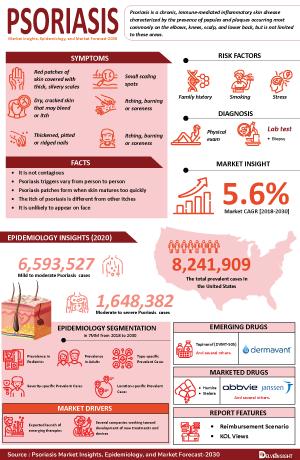 Psoriasis Treatment, Companies
