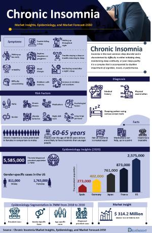 Chronic Insomnia Treatment, Companies