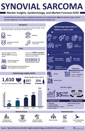 Synovial Sarcoma Treatment, Companies